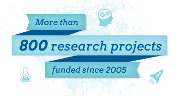 More than 800 research projects funded since 2005