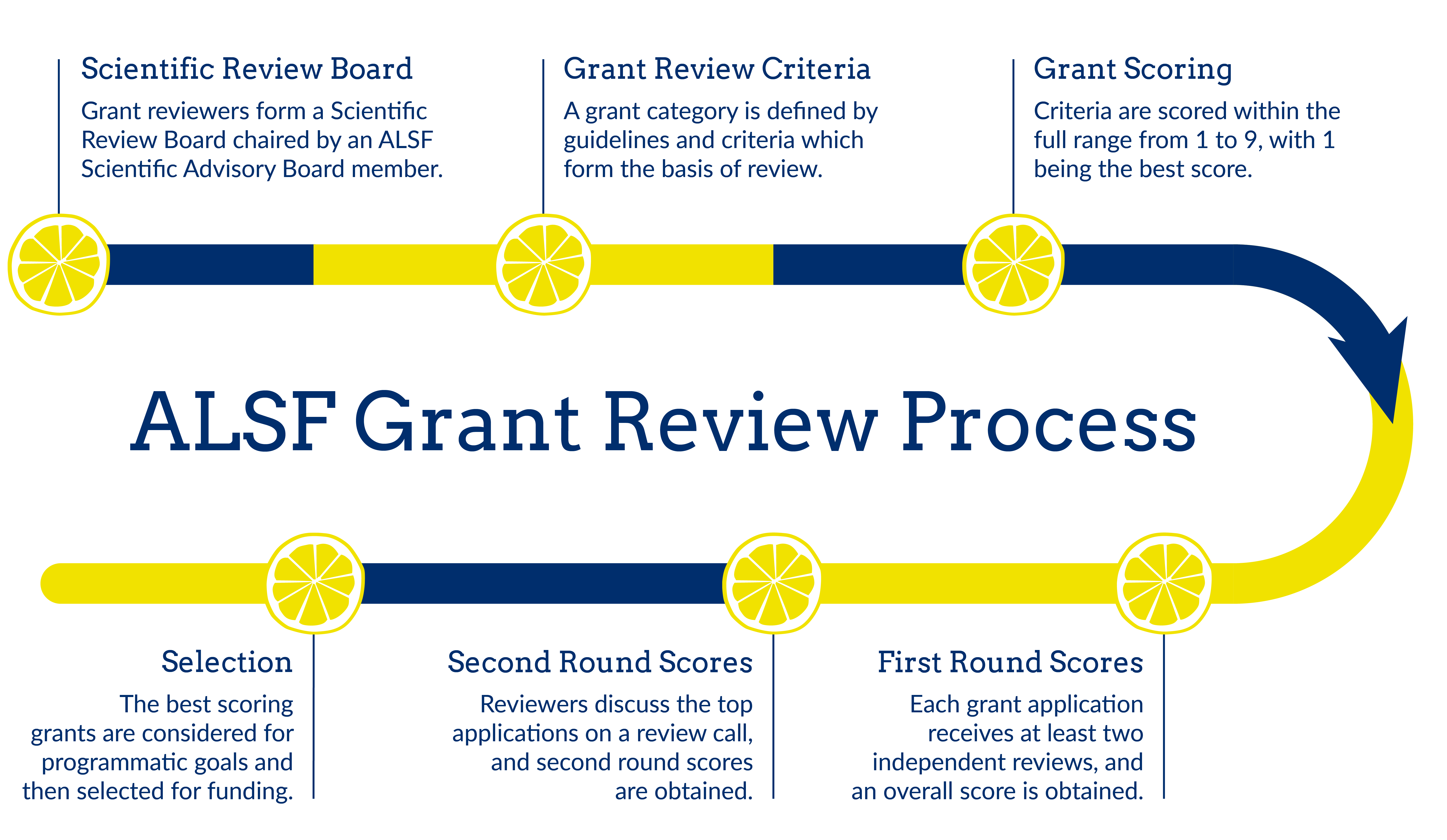 Co-Funding Process
